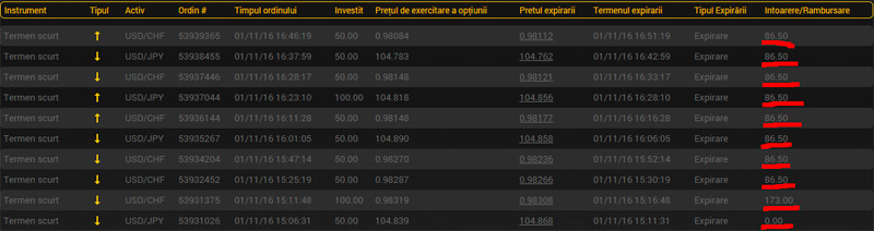 binary options pfofit